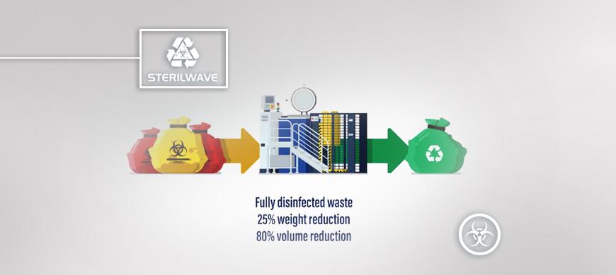 Sterilwave, la solution innovante pour le traitement des déchets hospitaliers
